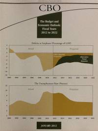 Budget and Economic Outlook, Fiscal Years 2012 to 2022
