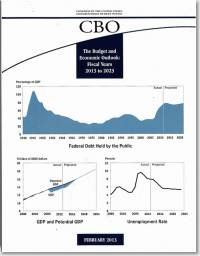 Budget and Economic Outlook FY 2013-2023