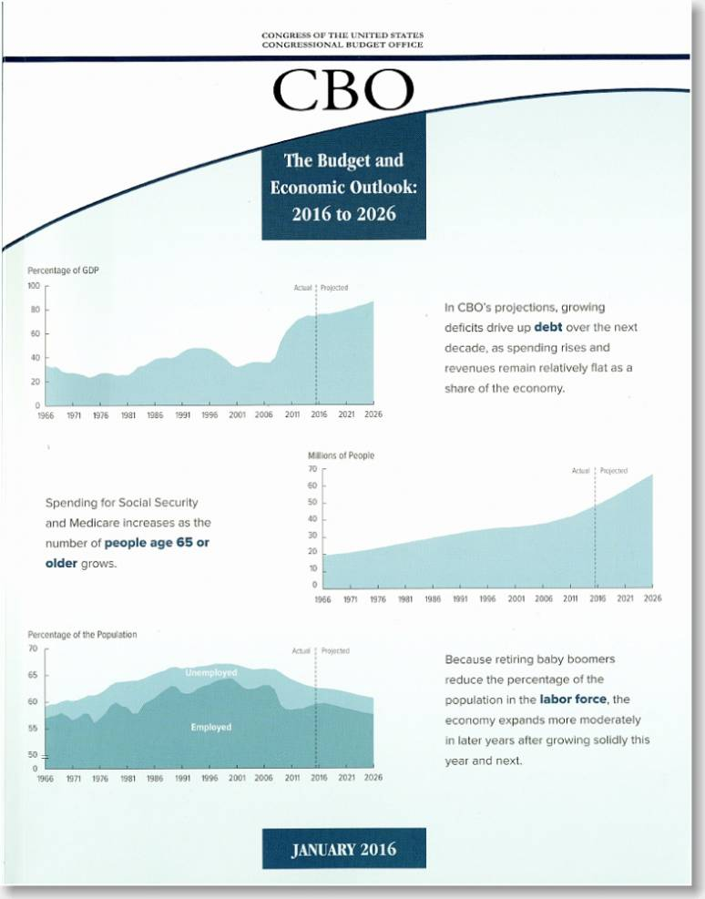 The Budget and Economic Outlook: 2016 to 2026