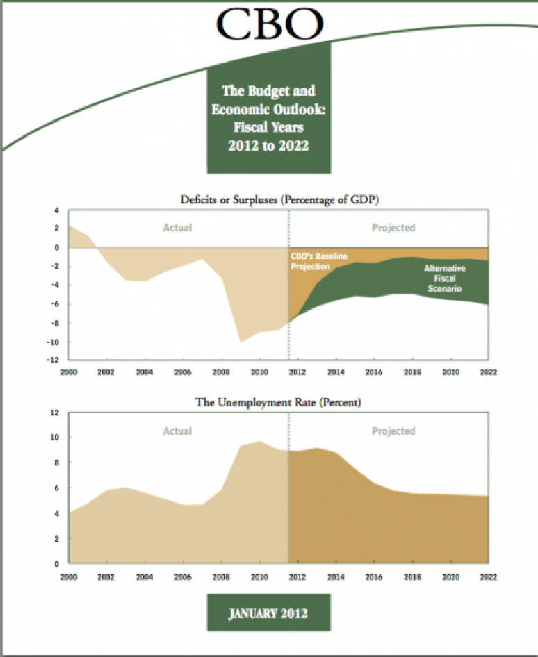 An Update to the Budget and Economic Outlook: Fiscal Years 2012-2022